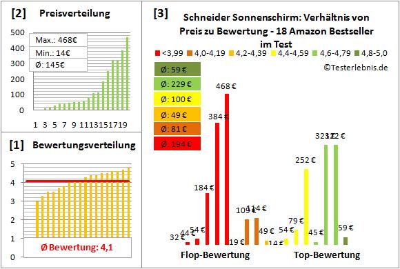Schneider-Sonnenschirm Test Bewertung