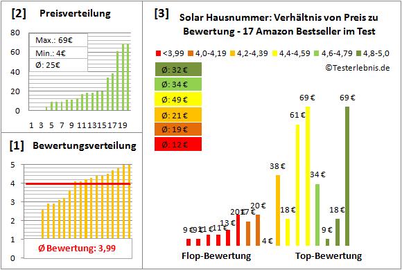 Solar-Hausnummer Test Bewertung