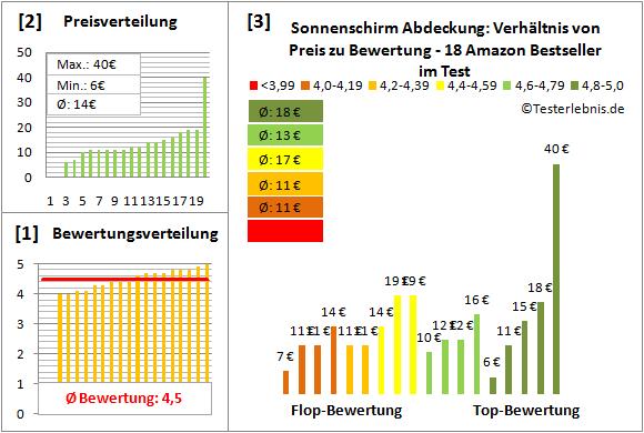 Sonnenschirm-Abdeckung Test Bewertung