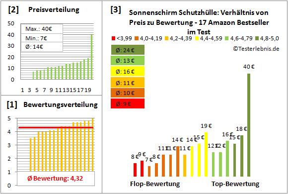 Sonnenschirm-Schutzhuelle Test Bewertung