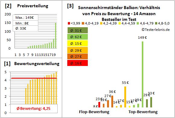 Sonnenschirmstaender-Balkon Test Bewertung