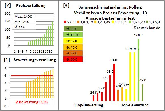 Sonnenschirmstaender-mit-Rollen Test Bewertung