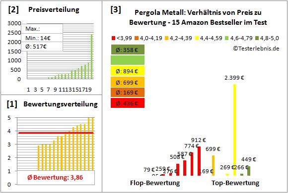 Pergola-Metall Test Bewertung