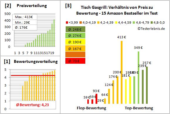 Tisch-Gasgrill Test Bewertung