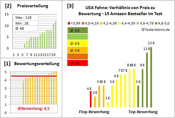 USA-Fahne Test Bewertung