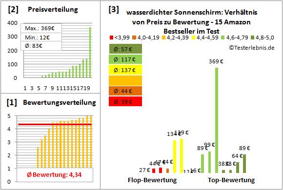 wasserdichter-Sonnenschirm Test Bewertung