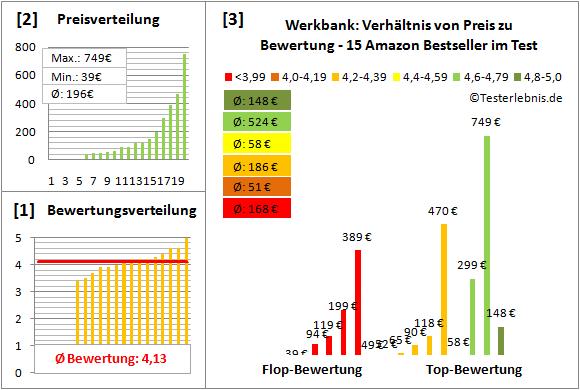 Werkbank Test Bewertung