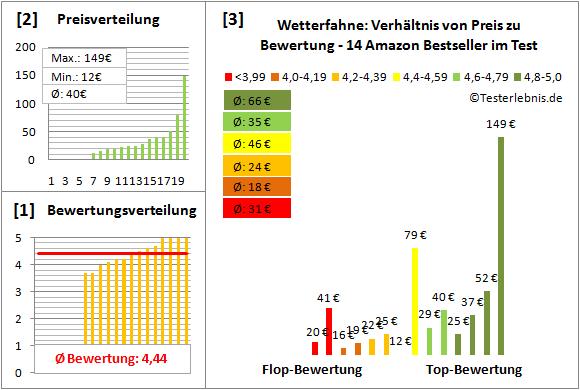 Wetterfahne Test Bewertung