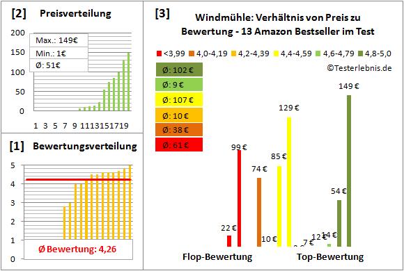 Windmuehle Test Bewertung
