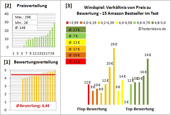 Windspiel Test Bewertung