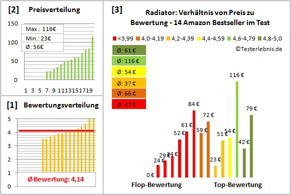 Radiator Test Bewertung