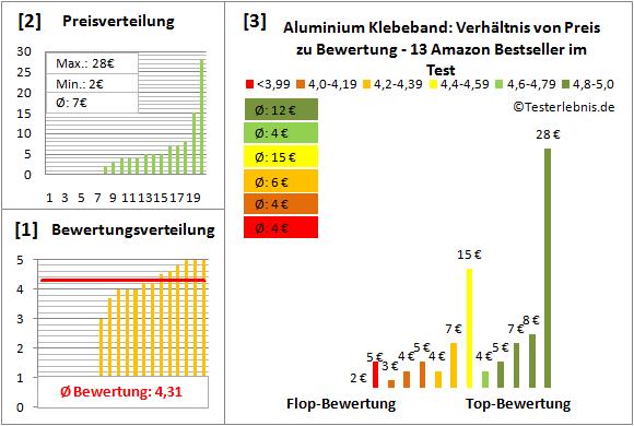 Aluminium-Klebeband Test Bewertung