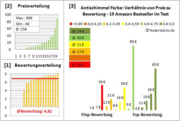 Antischimmel-Farbe Test Bewertung