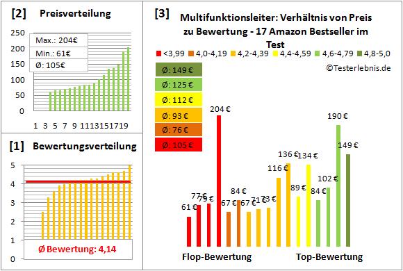Multifunktionsleiter Test Bewertung