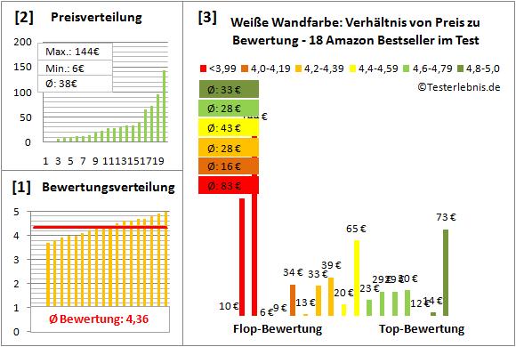 Weisse-Wandfarbe Test Bewertung