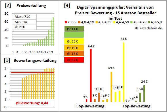 Digital-Spannungspruefer Test Bewertung
