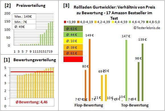 Rollladen-Gurtwickler Test Bewertung