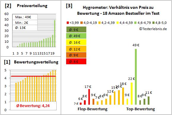 Hygrometer Test Bewertung