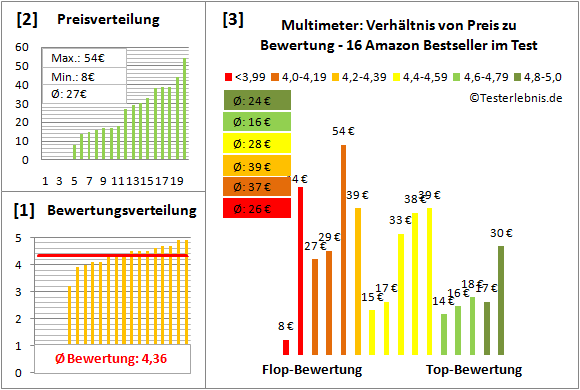 Multimeter Test Bewertung