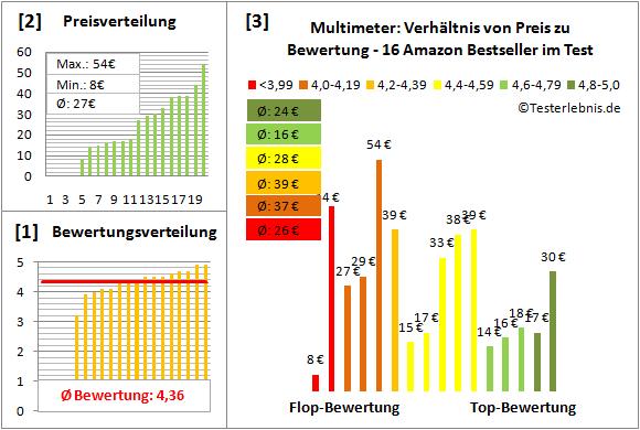 Multimeter Test Bewertung
