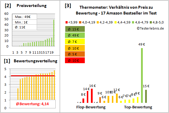 Thermometer Test Bewertung