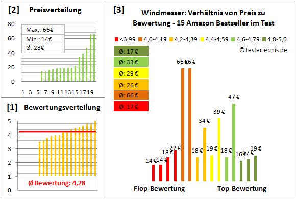 Windmesser Test Bewertung