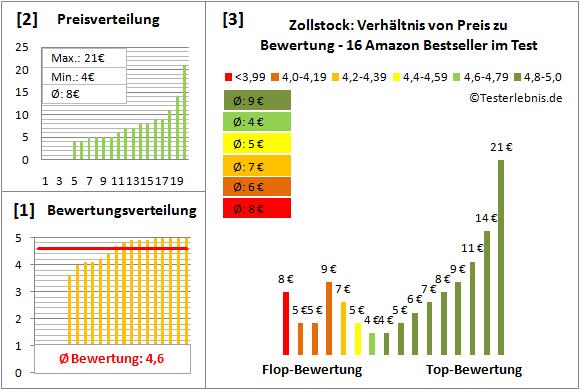 Zollstock Test Bewertung