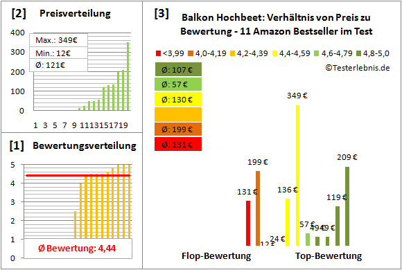 Balkon-Hochbeet Test Bewertung