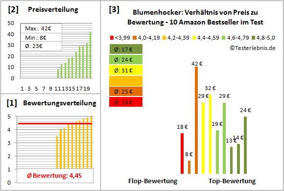 Blumenhocker Test Bewertung