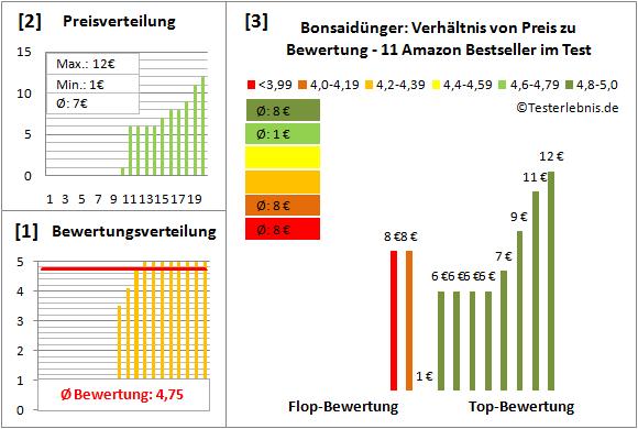 Bonsaiduenger Test Bewertung