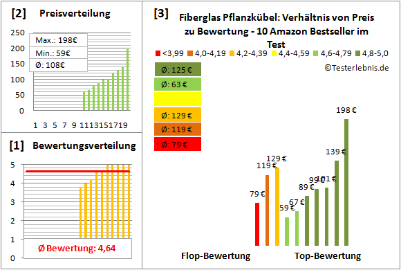 Fiberglas-Pflanzkuebel Test Bewertung