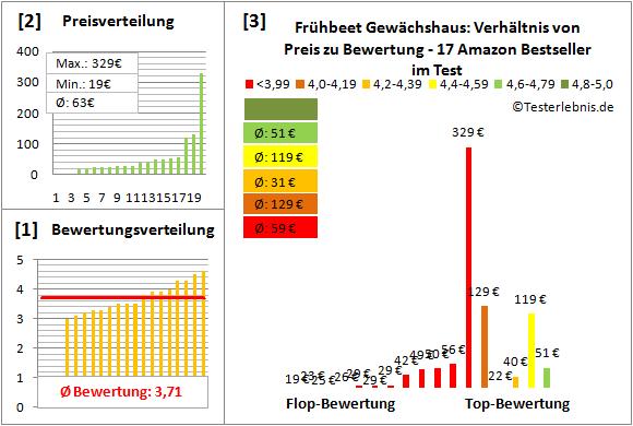 Fruehbeet-Gewaechshaus Test Bewertung