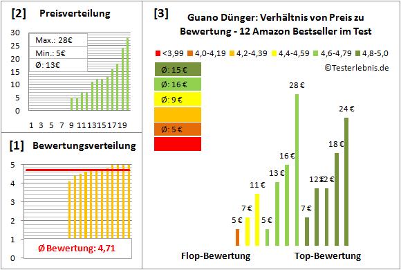 Guano-Duenger Test Bewertung