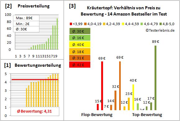 Kraeutertopf Test Bewertung