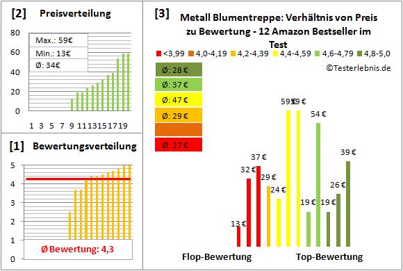Metall-Blumentreppe Test Bewertung