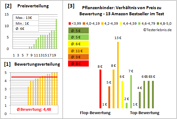 Pflanzenbinder Test Bewertung