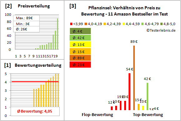 Pflanzinsel Test Bewertung