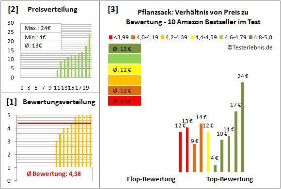 Pflanzsack Test Bewertung