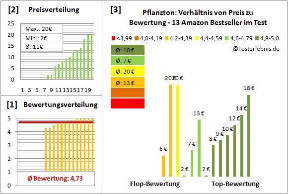 Pflanzton Test Bewertung