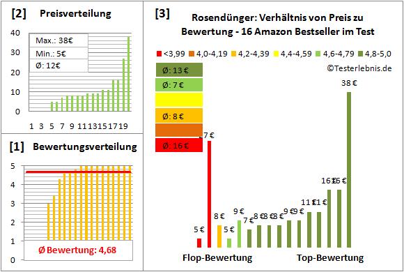 Rosenduenger Test Bewertung