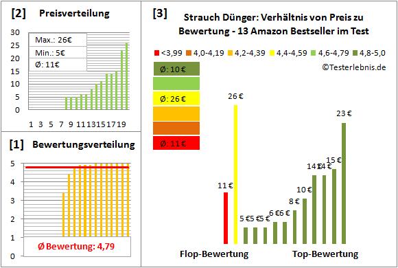 Strauch-Duenger Test Bewertung
