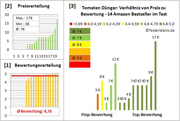 Tomaten-Duenger Test Bewertung