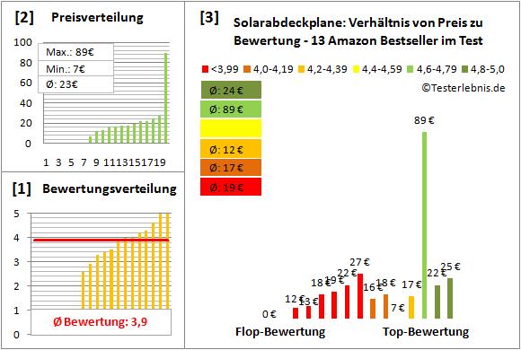 Solarabdeckplane Test Bewertung