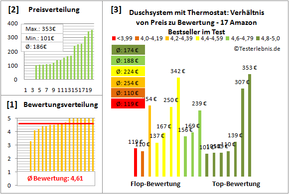 Duschsystem-mit-Thermostat Test Bewertung