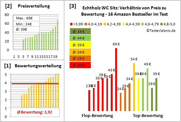 Echtholz-WC-Sitz Test Bewertung