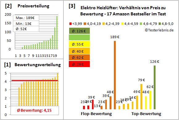 Elektro-Heizluefter Test Bewertung