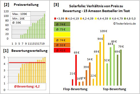Solarfolie Test Bewertung