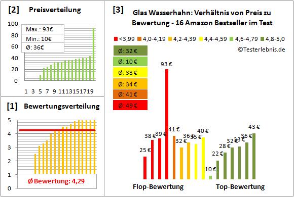 Glas-Wasserhahn Test Bewertung