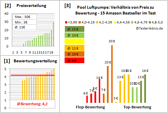 Pool-Luftpumpe Test Bewertung