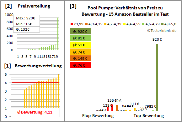 Pool-Pumpe Test Bewertung